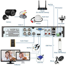 Load image into Gallery viewer, 4 Channel Complete 1080p CCTV Camera Security System w/ 1TB DVR- NEW!! - Computers 4 Less