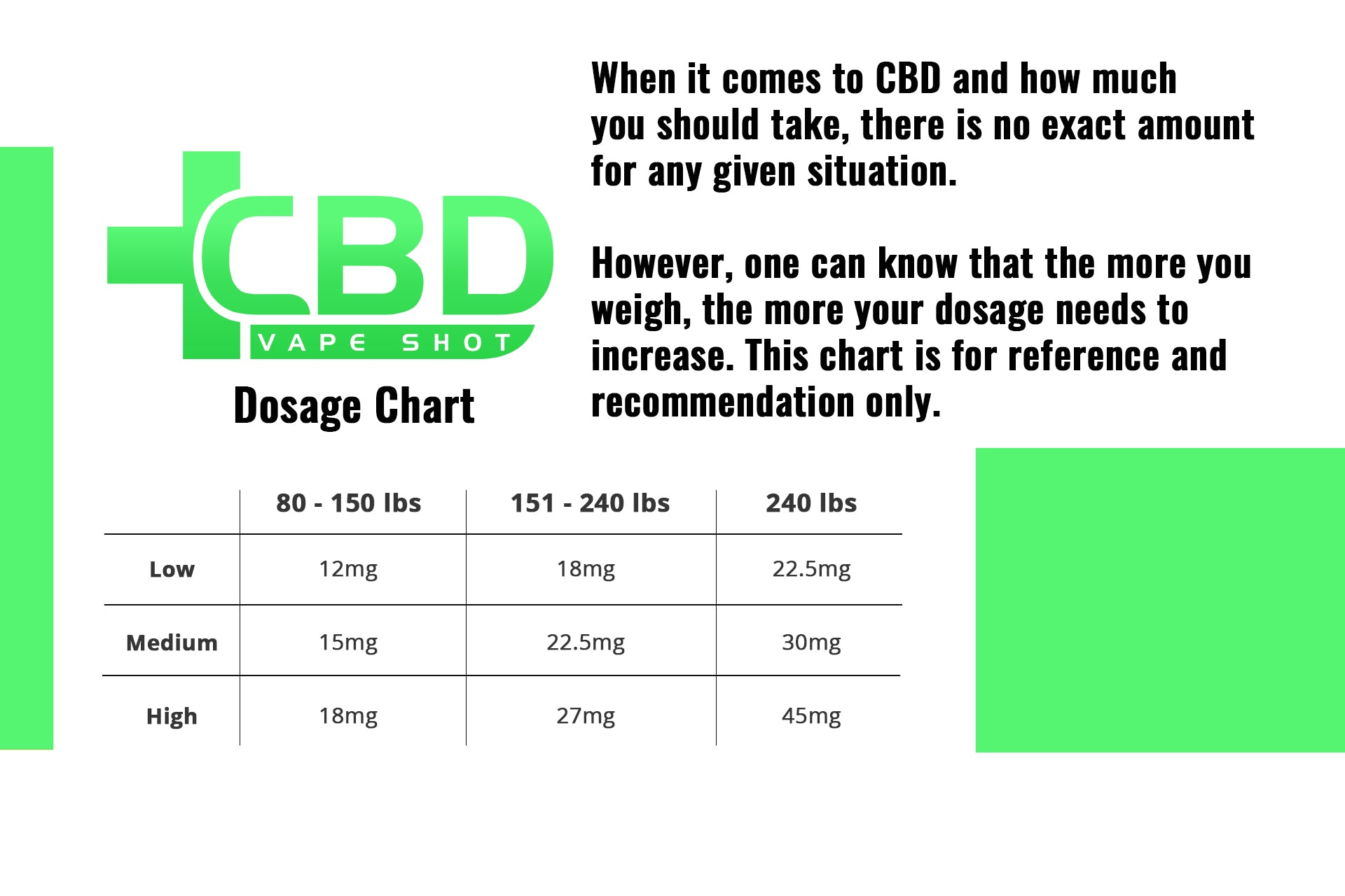 CBD Vape Shot Dosage Chart