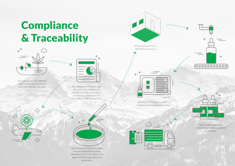 Compliance and Traceability