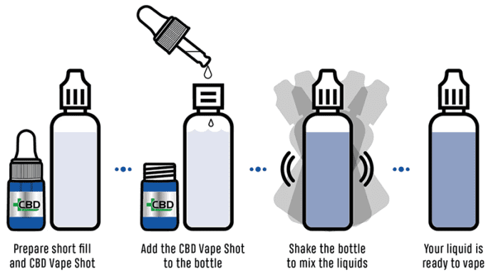 CBD Vape Shot mixing guide