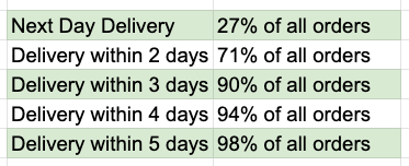 Dohful Delivery Stats