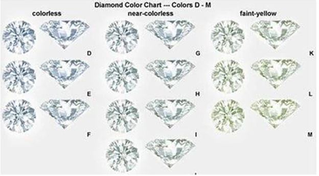 doveggs moissanite 10k white gold 5 carat ghi/def color round moissanite ring DovEggs-Seattle