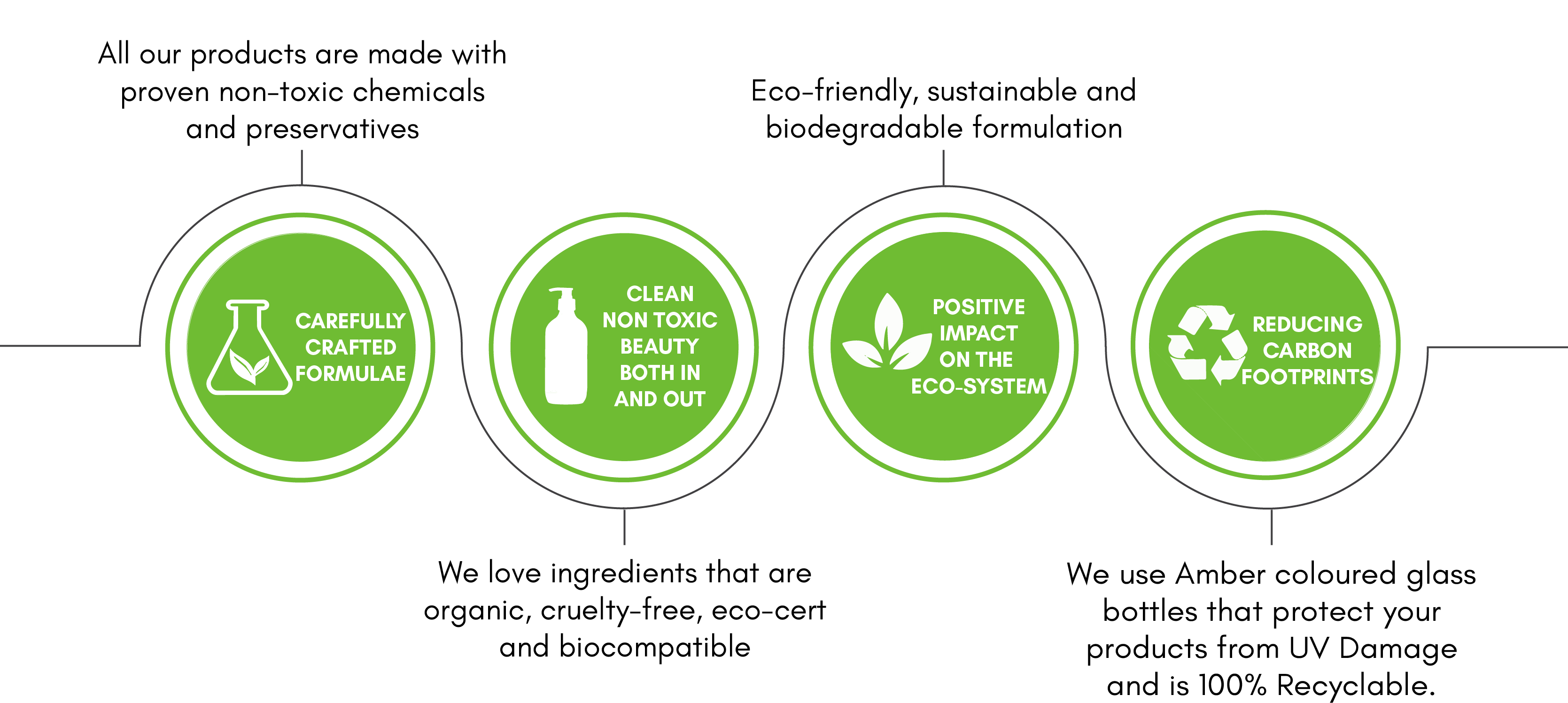 banner explaining USPs of face cleanser, body wash and face cream. The formulae used are non toxic, vegan and have low carbon impact