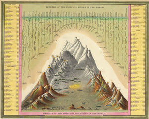 Heights Of The Principal Mountains In The World. Lengths Of The Principal Rivers In The World - 1846