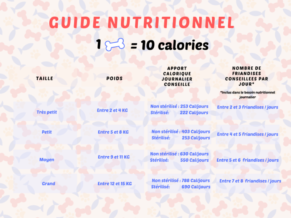 Guide nutritionnel - Monsieur Chien & Cie