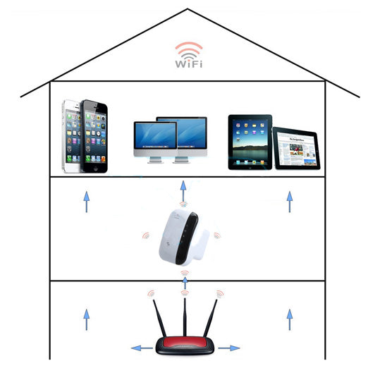 Wifi Extender Signal Booster is designed to plug into a wall socket at a weak signal area of your Wi-Fi, this innovative little gadget will instantly increase the reach and usability of your home or office Wi-Fi by acting as a signal booster.