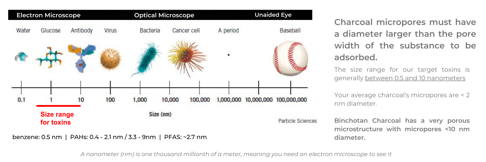 Chart showing size comparisons of particles in nanometers. Size range for toxins fall within 0.5 to 10 nanometers. The scale goes larger with virus cells, bacteria, cancer cells, all the way up to a baseball. A nanometer (nm) is one thousand millionth of a meter, meaning you need  an electron microscope to see it. Accompanying text reads: In order for a contaminate to be adsorbed, it must 'fit' within the pores presented by the Charcoal. In other words, the Charcoal micropores must have a diameter larger than the pore width of the substance to be adsorbed.  The size range for our target toxins is generally between 0.5 and 10 nanometers *  Your average charcoal's micropores are < 2 nm diameter.  Binchotan Charcoal has a very porous microstructure with micropores <10 nm diameter.