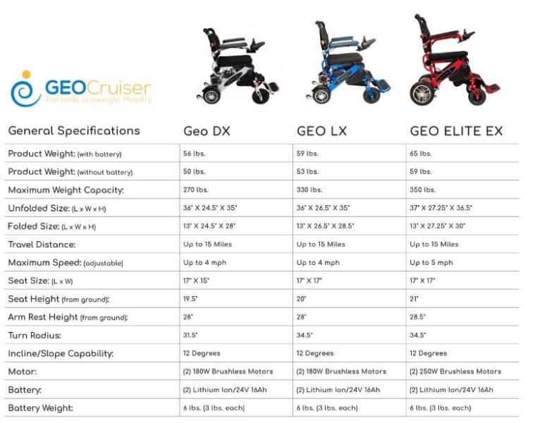 Specifications - Pathway Mobility GGeo Cruiser™ By Explorer Mobility | Wheelchair Liberty