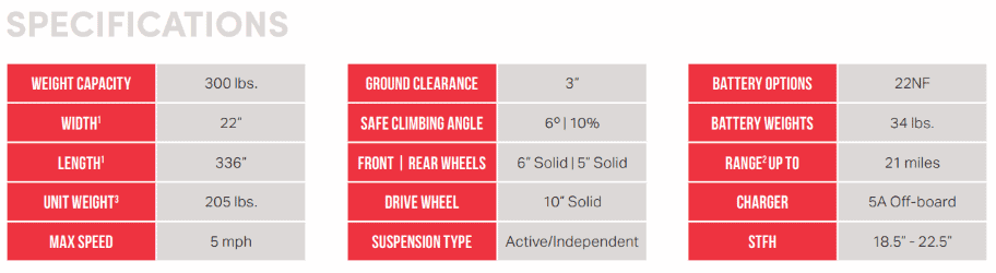 Specifications for XLR Plus Power Wheelchair by Shoprider | Wheelchair Liberty