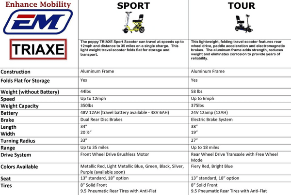 Triaxe Sport Folding Electric Scooter - Specifications and Comparison