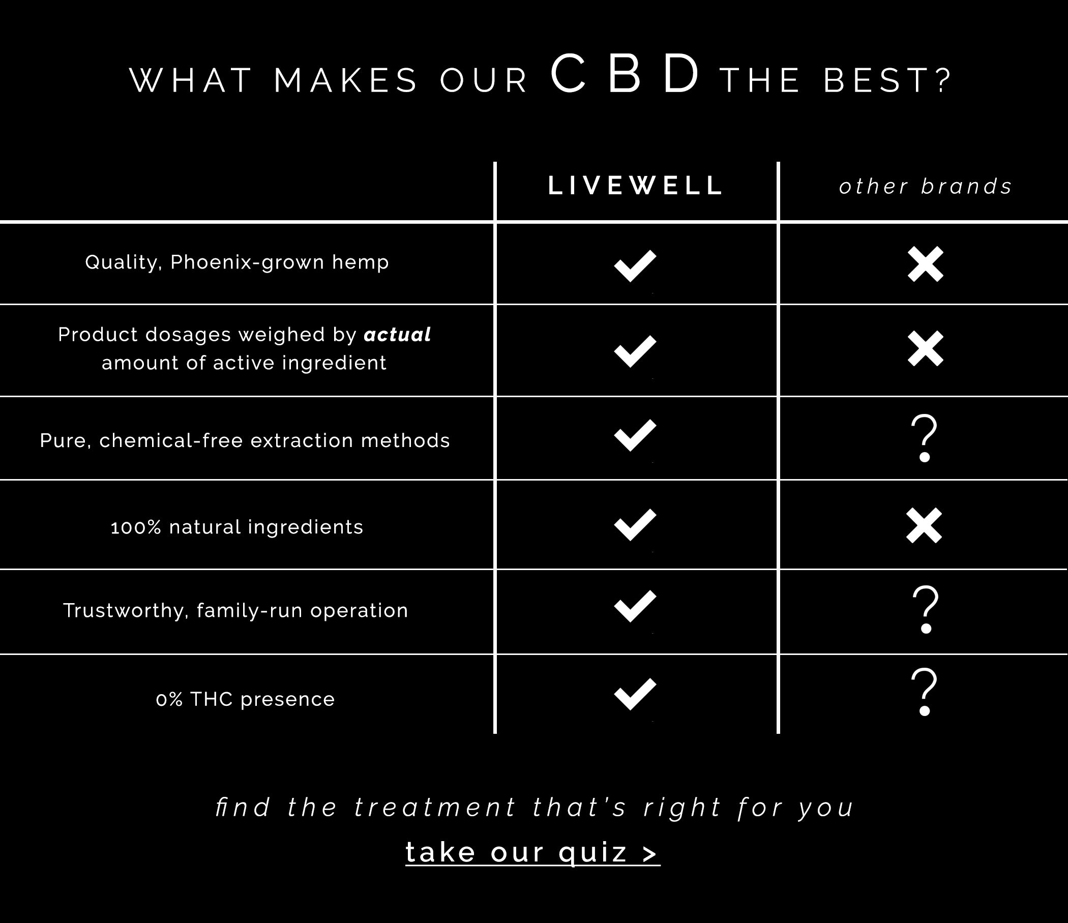 CBD brands Comparison who is the best cbd oil