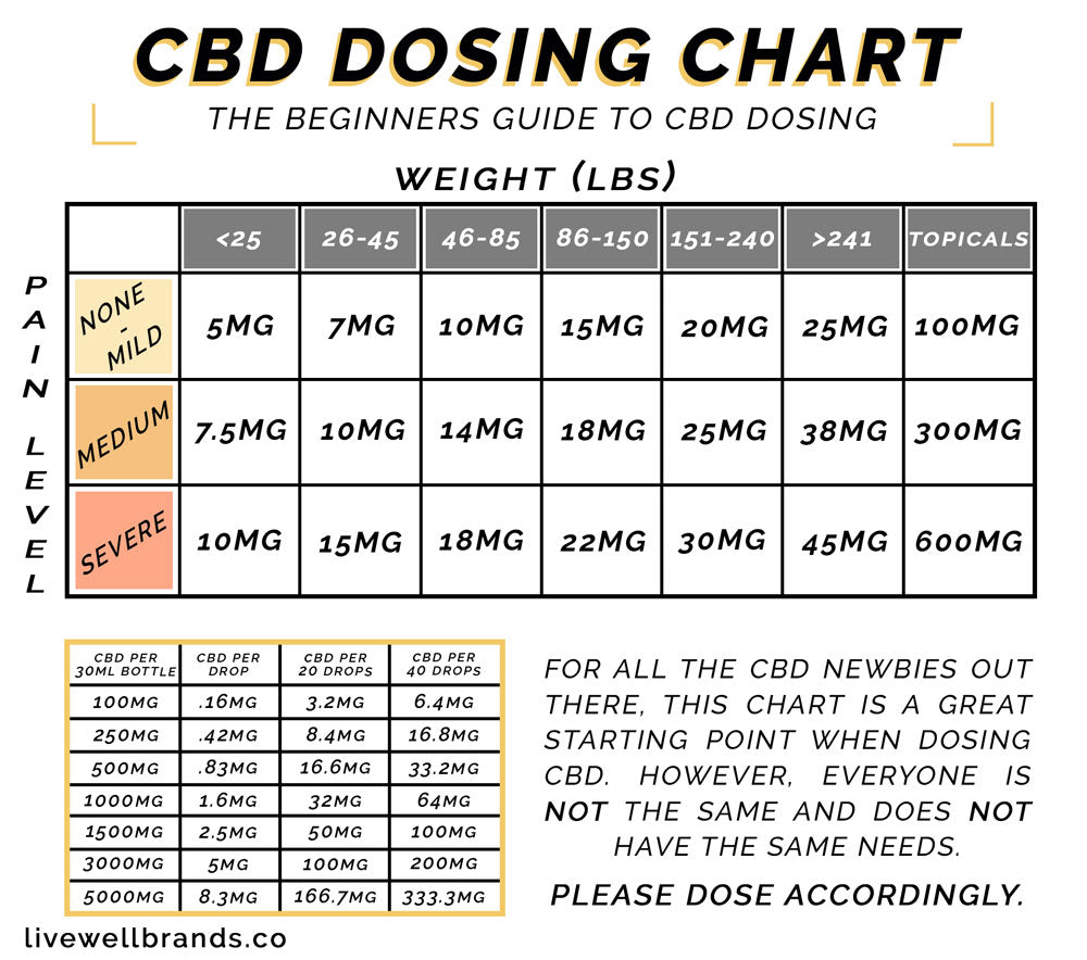 A guide to dosing CBD Oil