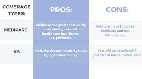 Pros vs Cons of VA Health Care and Medicare Coverage
