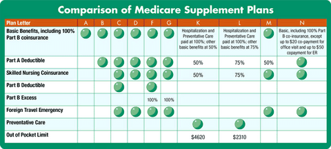 florida medicare supplement plans