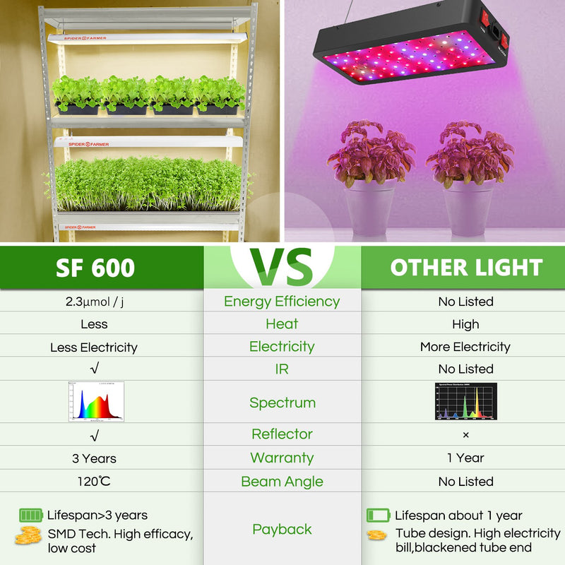Spider Farmer SF600 74W LED Grow Light For Veg