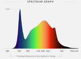 VIPARSPECTRA LED Grow Light Pro Series P2500