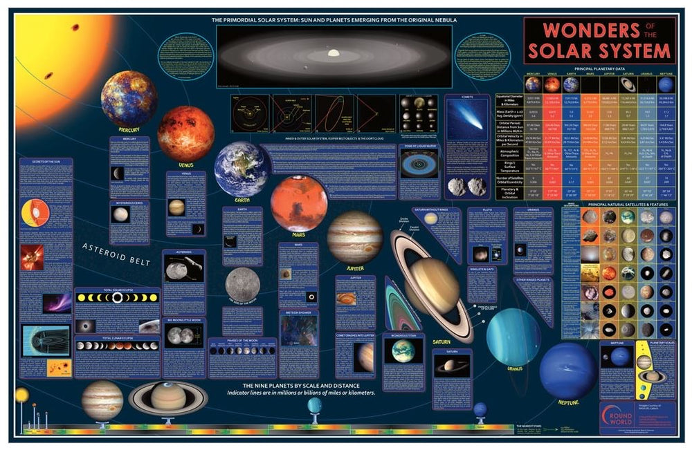 Wonders of our Solar System - Laminated Wall Chart