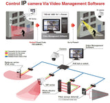 Optex sensors with PIE and Detec Next VMS controlling IP PTZ cameras