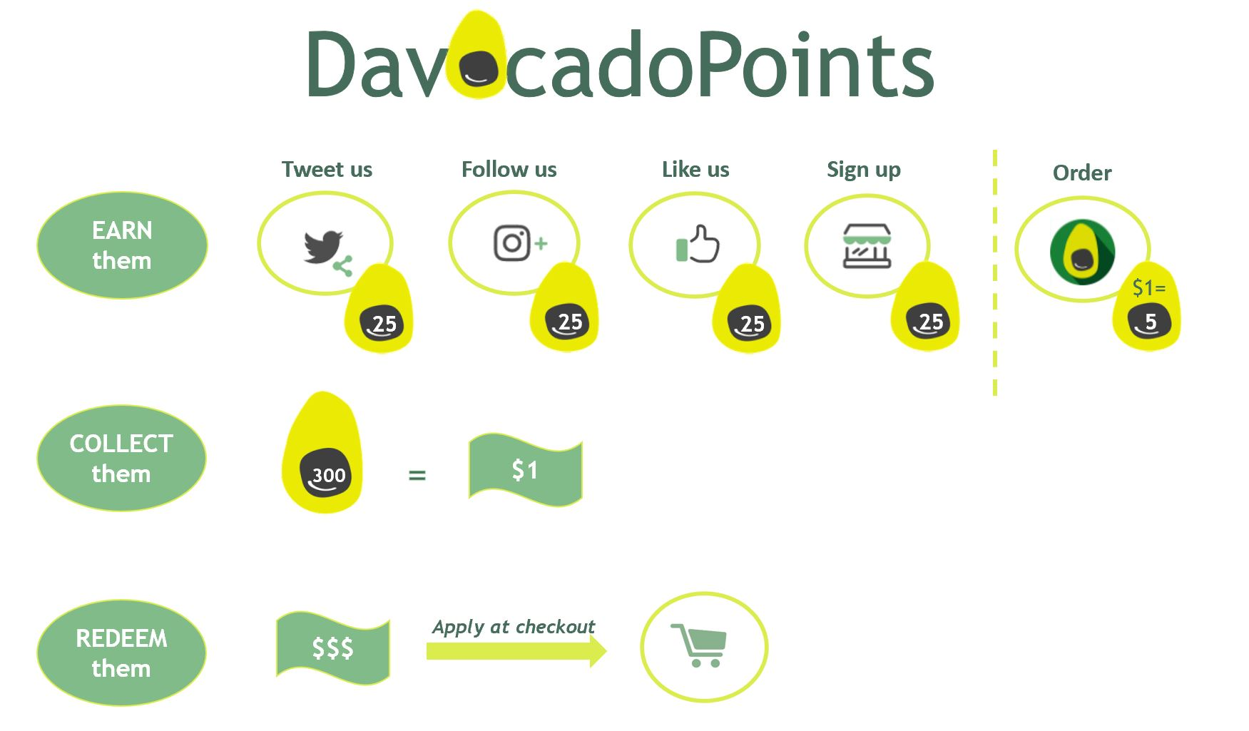 Learn how to earn DavocadoPoints & Redeem rewards!