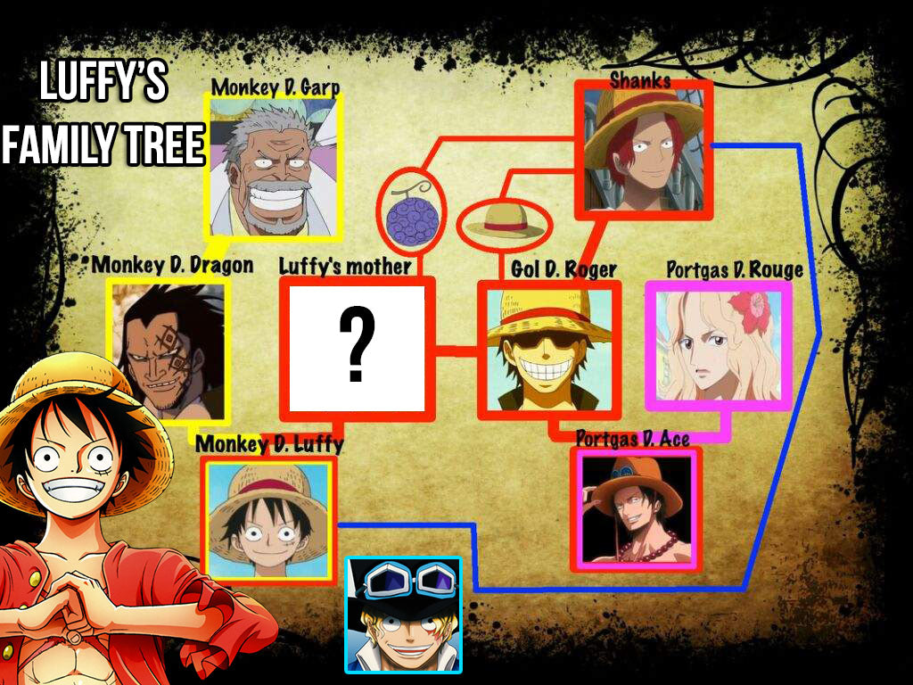 luffy family tree