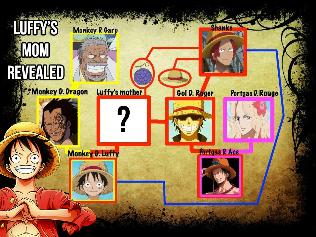monkey d luffy mother