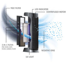 Ionmax ION390 UV HEPA Air Purifier Infographic