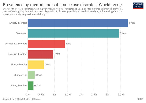 Graph depicting prevalence of mental health disorders
