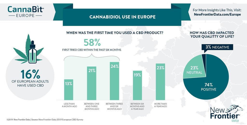 cannabis use in europe