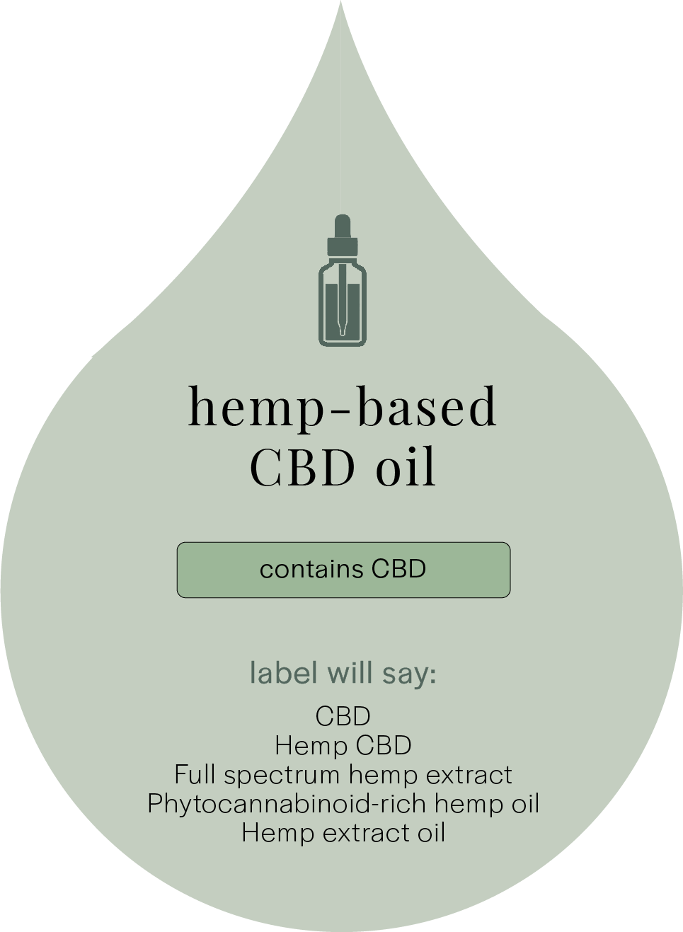 Details About Hemp Based CBD Oil