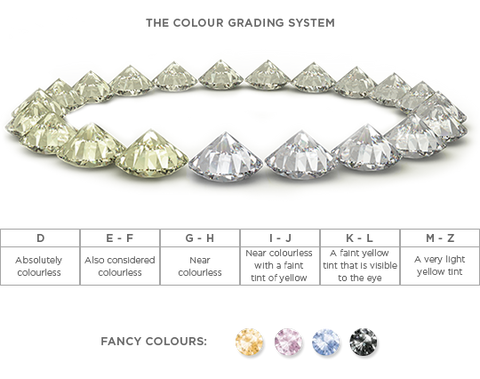 color grading system of a diamond