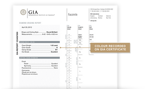 GIA certificate showing diamond color grading