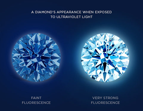 diamonds fluorescence appearance when exposed to UV light