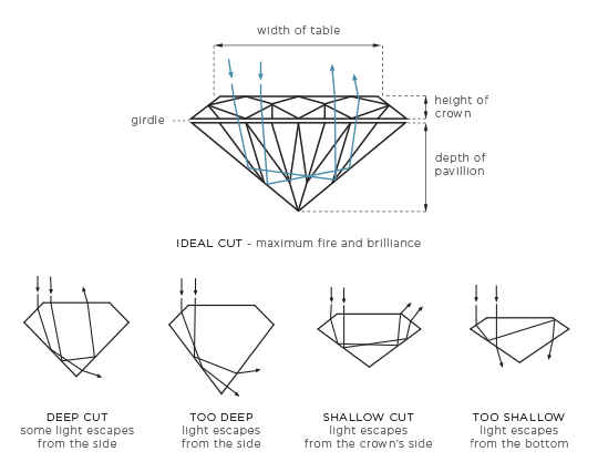 Diagram of the ideal cut diamond