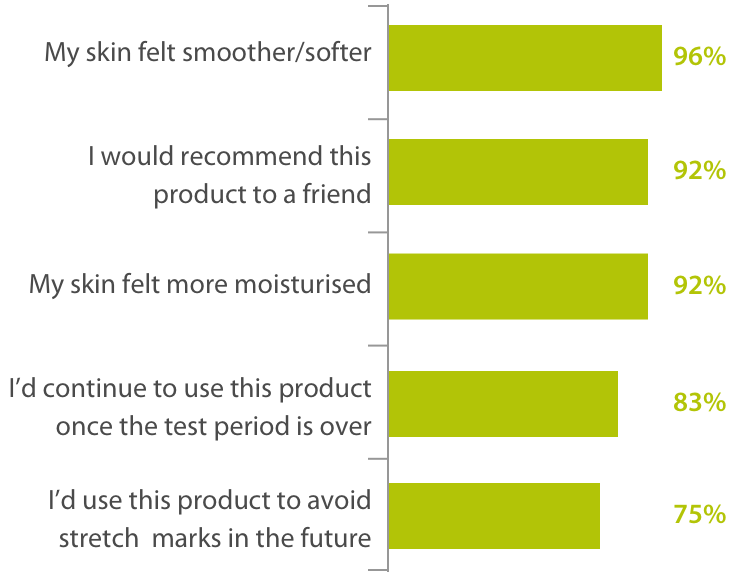 Customer's best moisturiser