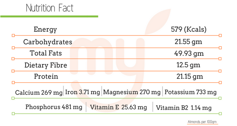 Nutrition facts - Almonds