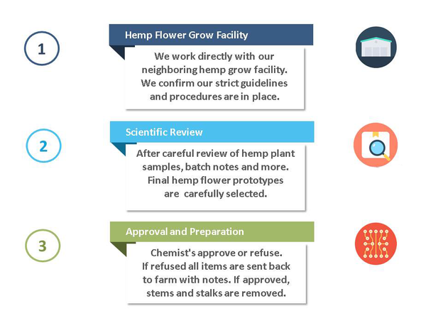 Hemp Flower Grow Facility Scientific Review Approval and Preparation