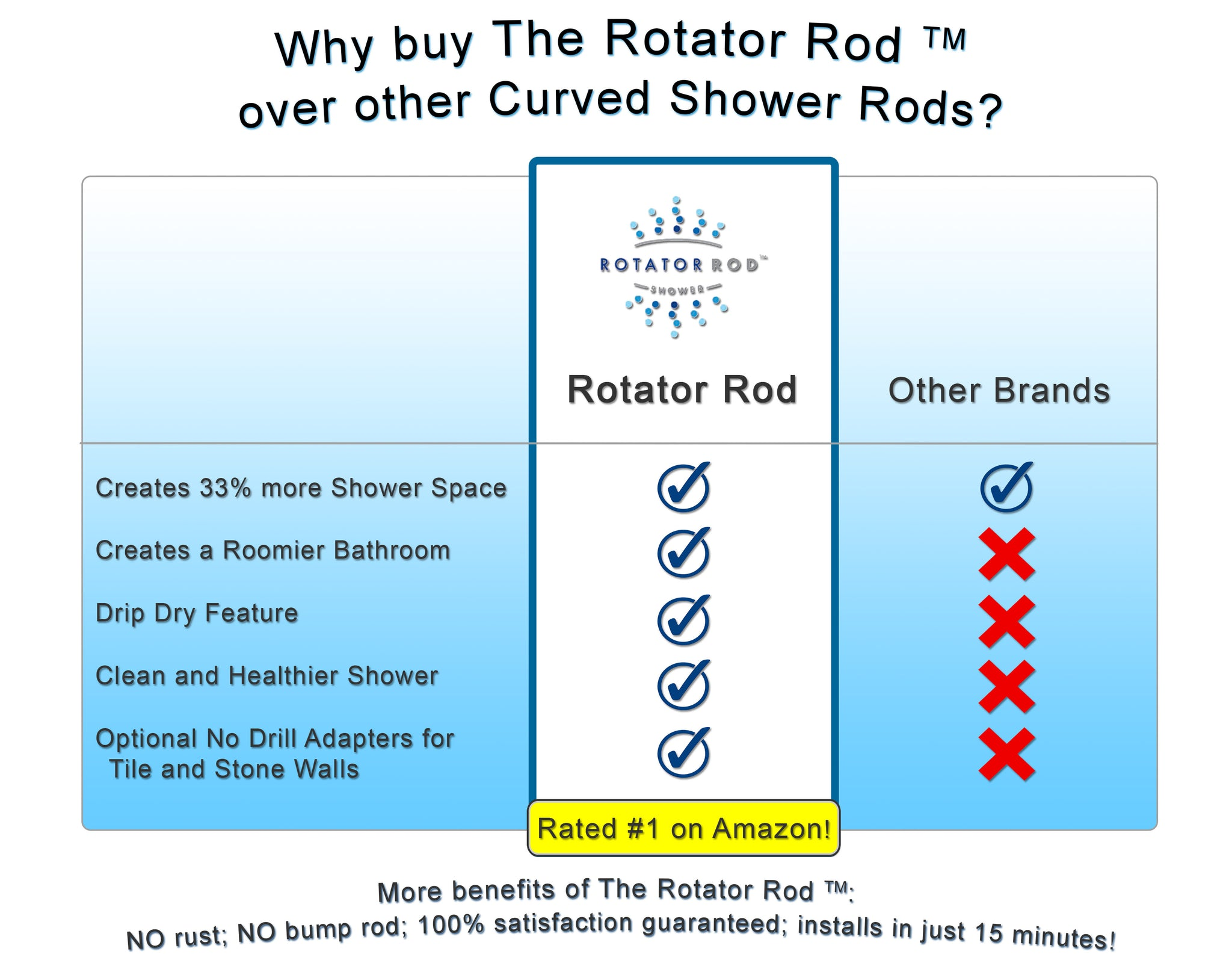Curved shower rod brands compared to the Rotator Rod.  More shower space, expanded bathroom space, no drill adapters mount without holes in tile or stone, drip dry into the tub not on the floor