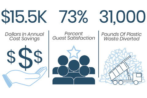 hotels could save 15.5 thousand dollars in costs, improve guest satisfaction, and divert up to 31,000 pounds of plastic