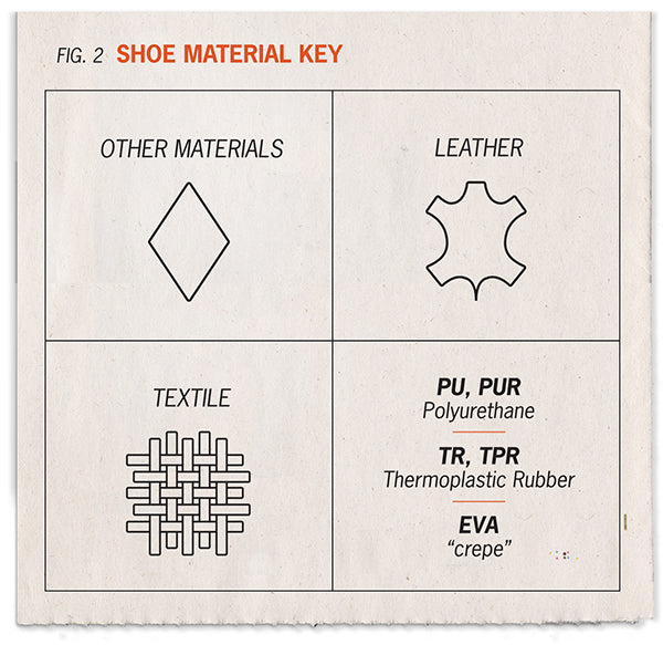 Symbols of shoe materials - textile, leather, and other