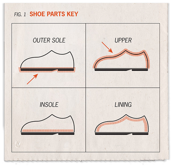 Shoe parts symbols - outer sole, insole, upper and shoe lining