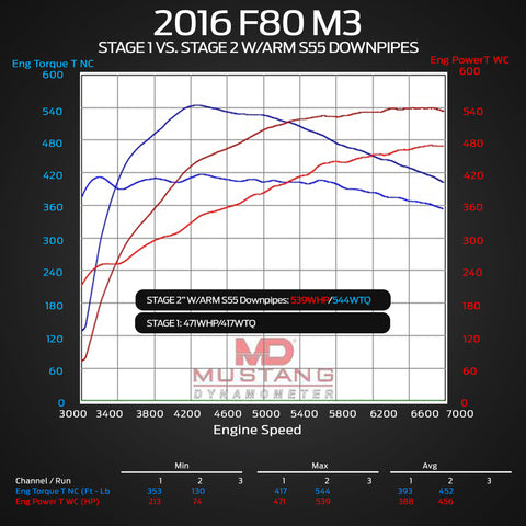 S55 downpipes dyno stage 2