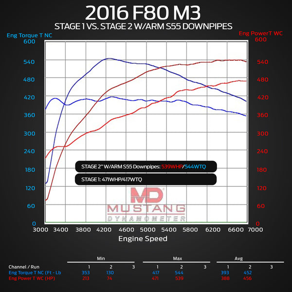 F80 M3 Downpipes Dyno Stage 2