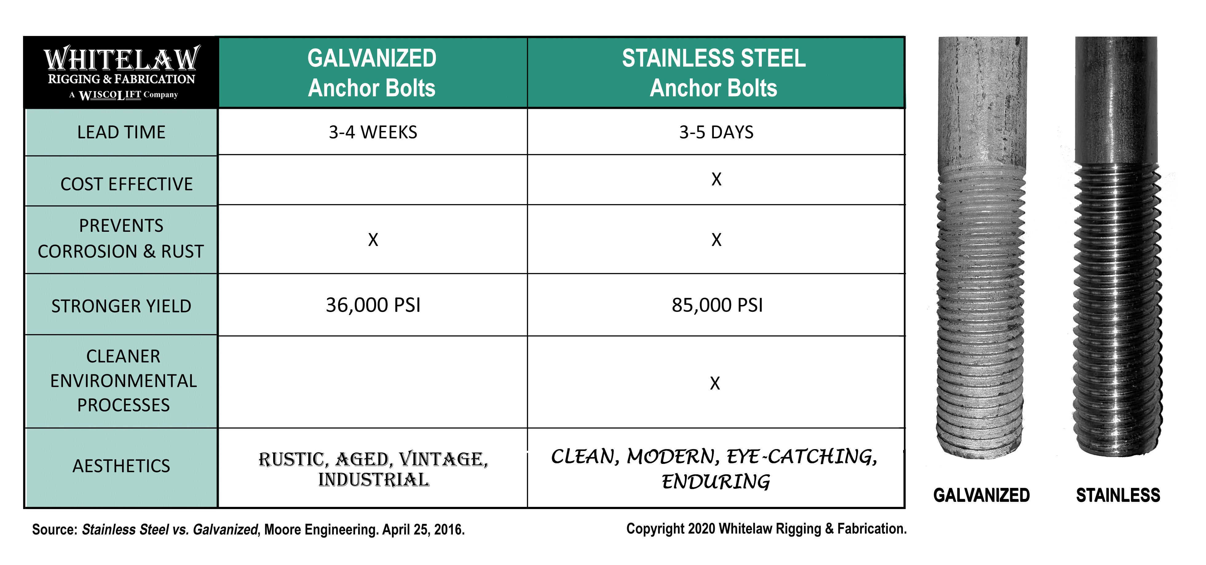 Galvanized Steel vs. Stainless Steel Anchor Bolts