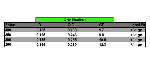 DNA Nucleus Arrow Shaft Spec Chart