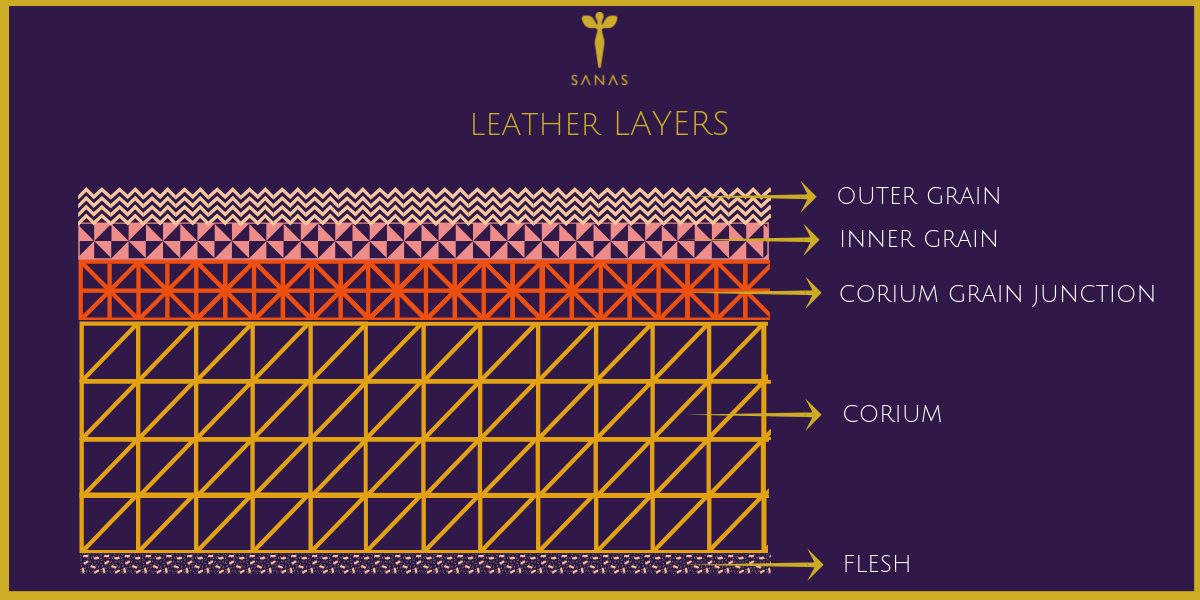 SANAS LEATHER LAYERS