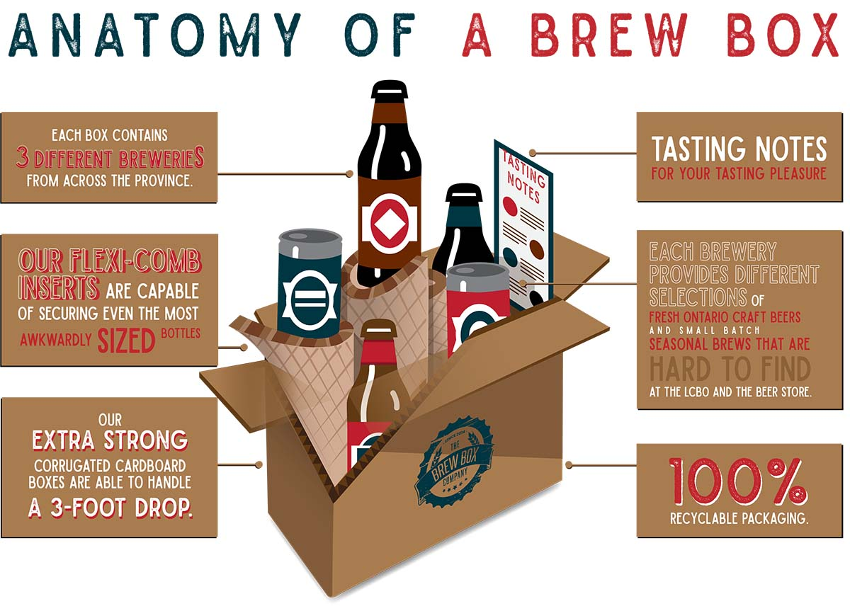 The anatomy of a Brew Box