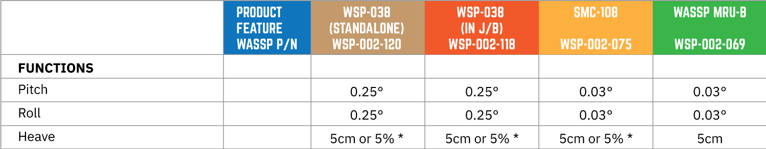 WASSP Sensor Comparison Table 2