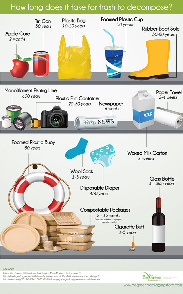 biodegradable chart how-long-trash-decompose