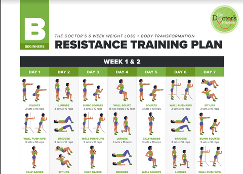 The Doctor's approved resistance training workouts for fat loss