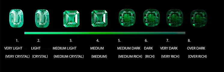 Emerald Color Range Photo courtsey of EMCO, Fine Colombian Emeralds